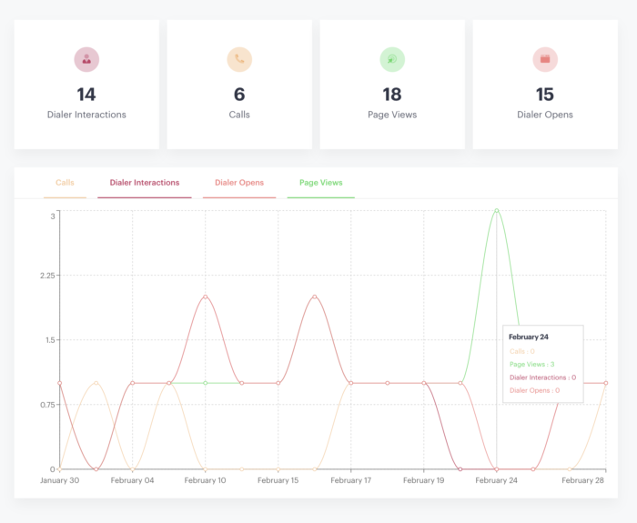 Live Dialer Analytics Graphs